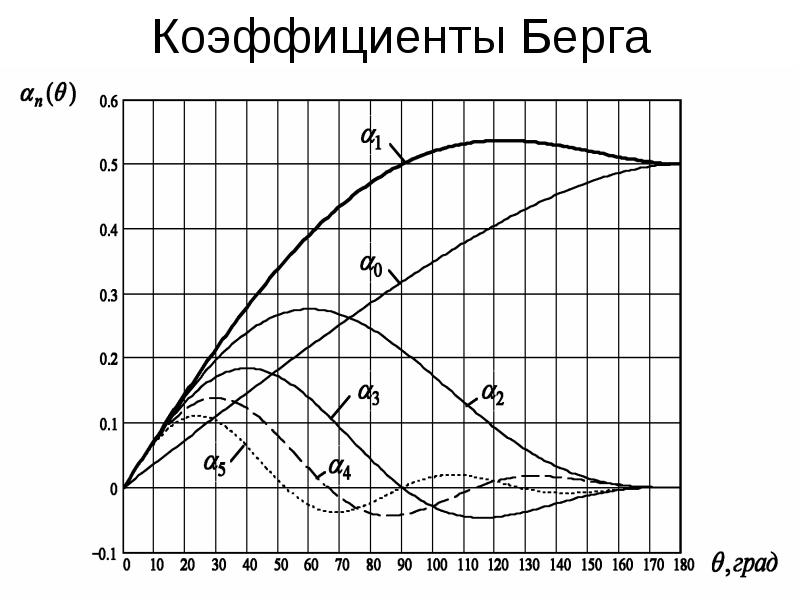 Коэффициенты Берга
