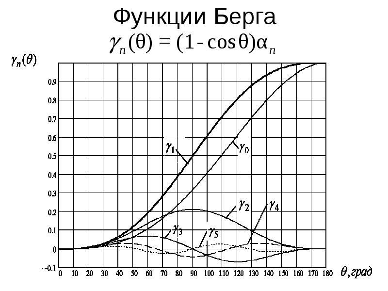 Функции Берга