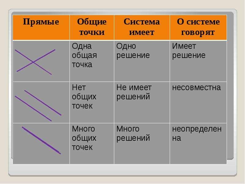 Графический метод решения систем уравнений, рис. 5