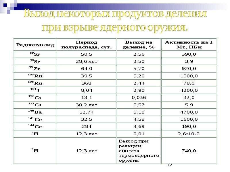 Радиационная безопасность населения, слайд 12