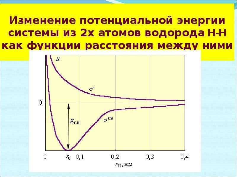 Изменение потенциальной энергии системы из 2х атомов водорода Н-Н как функции расстояния между ними
