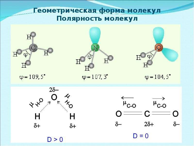 Геометрическая форма молекул Полярность молекул