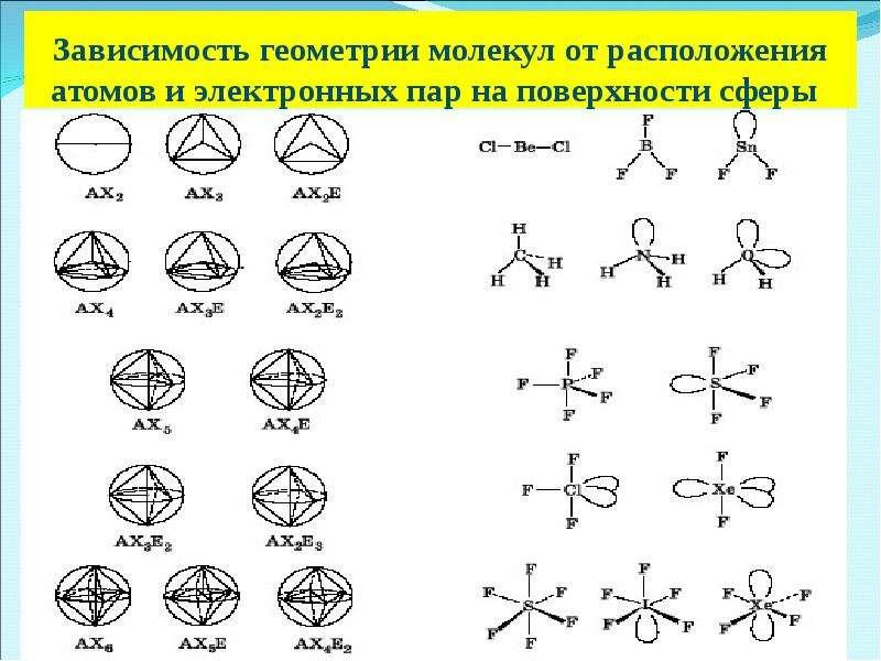 Зависимость геометрии молекул от расположения атомов и электронных пар на поверхности сферы