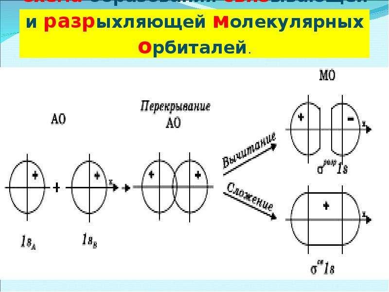 Схема образования связывающей и разрыхляющей молекулярных орбиталей.