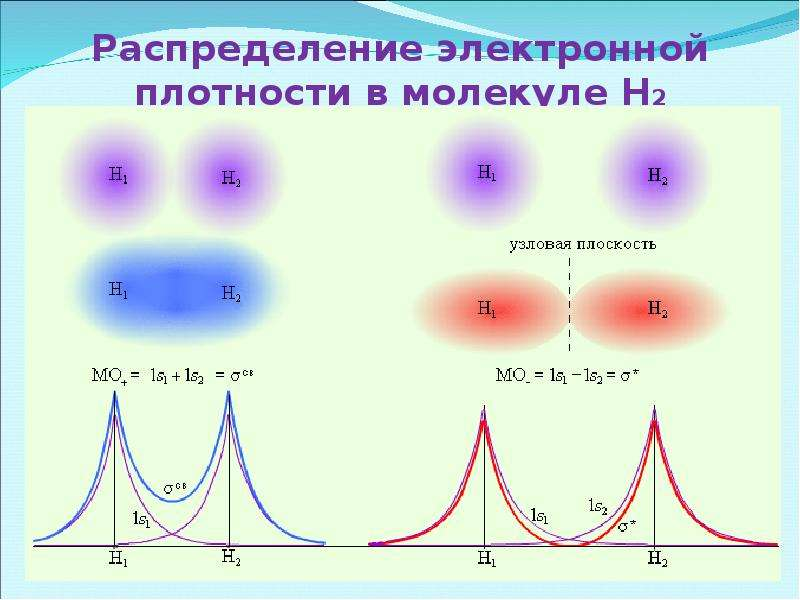 Распределение электронной плотности в молекуле Н2