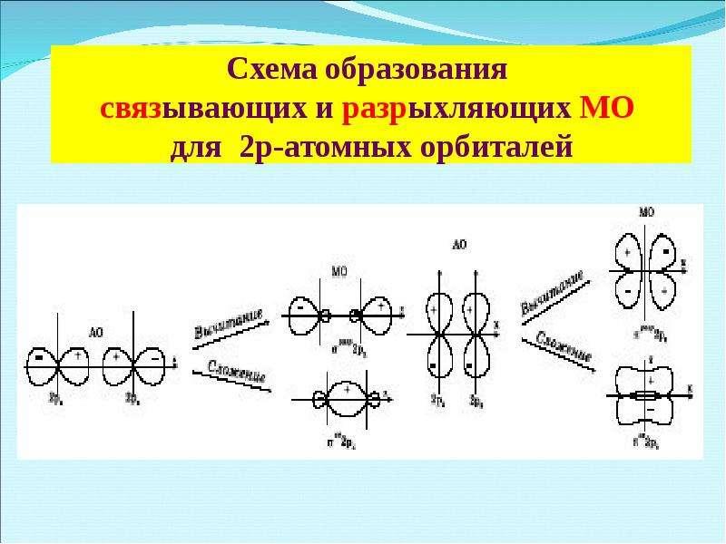 Схема образования связывающих и разрыхляющих МО для 2р-атомных орбиталей