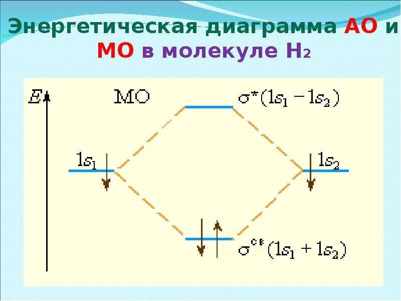 Энергетическая диаграмма АО и МО в молекуле Н2