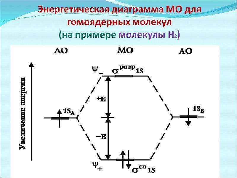 Периодическая система элементов Д. И. Менделеева, слайд 35