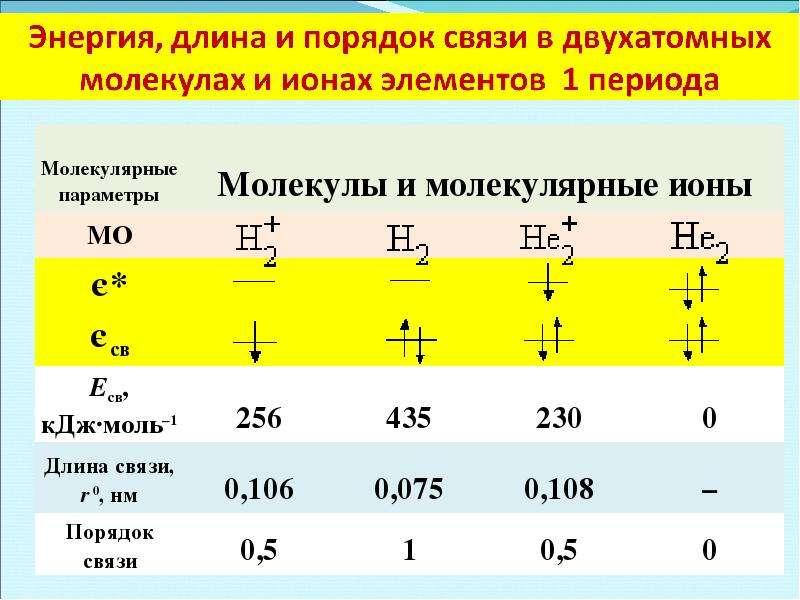 Периодическая система элементов Д. И. Менделеева, слайд 38