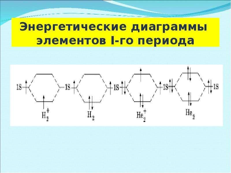 Энергетические диаграммы элементов I-го периода