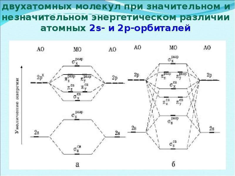Энергетические диаграммы уровней двухатомных молекул при значительном и незначительном энергетическо