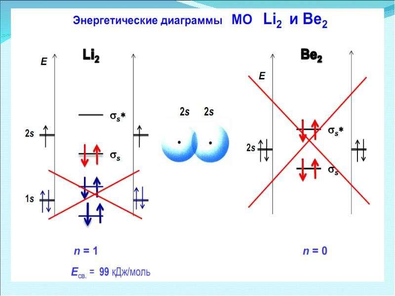 Периодическая система элементов Д. И. Менделеева, слайд 42