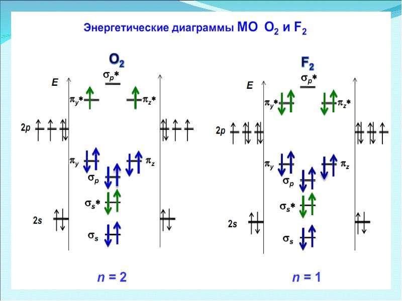 Периодическая система элементов Д. И. Менделеева, слайд 44