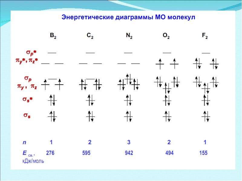 Периодическая система элементов Д. И. Менделеева, слайд 45