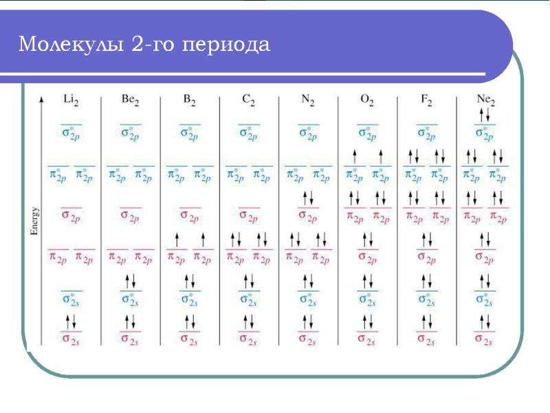 Периодическая система элементов Д. И. Менделеева, слайд 47