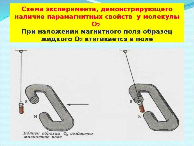 Схема эксперимента, демонстрирующего наличие парамагнитных свойств у молекулы O2 При наложении магни