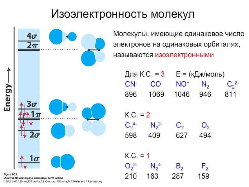 Периодическая система элементов Д. И. Менделеева, слайд 50