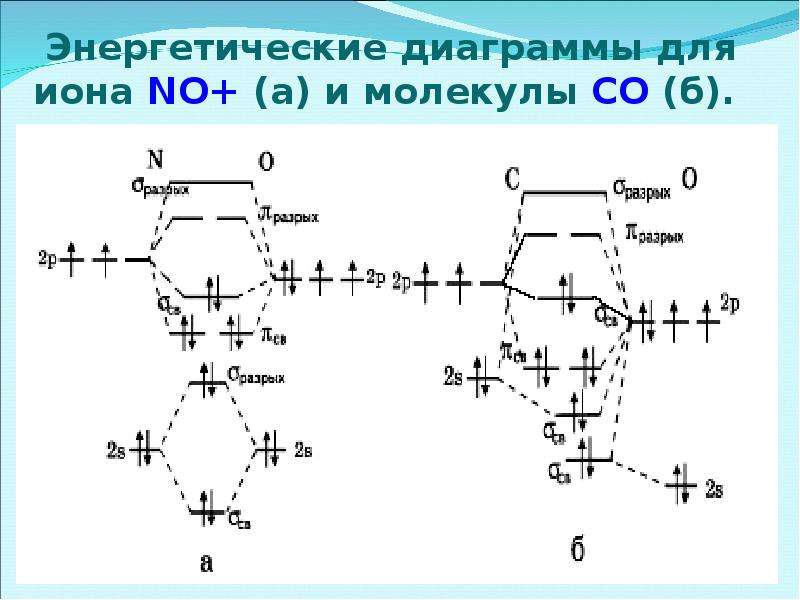 Энергетические диаграммы для иона NO+ (a) и молекулы СО (б).
