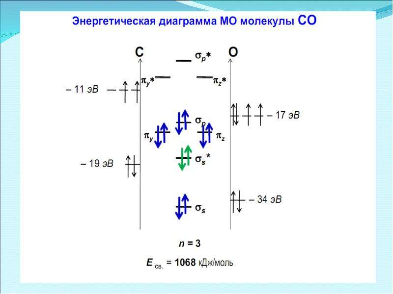 Периодическая система элементов Д. И. Менделеева, слайд 52