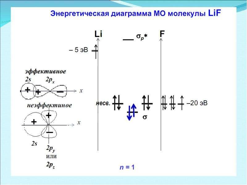 Периодическая система элементов Д. И. Менделеева, слайд 53