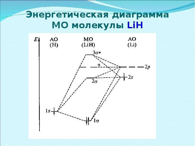 Энергетическая диаграмма МО молекулы LiH