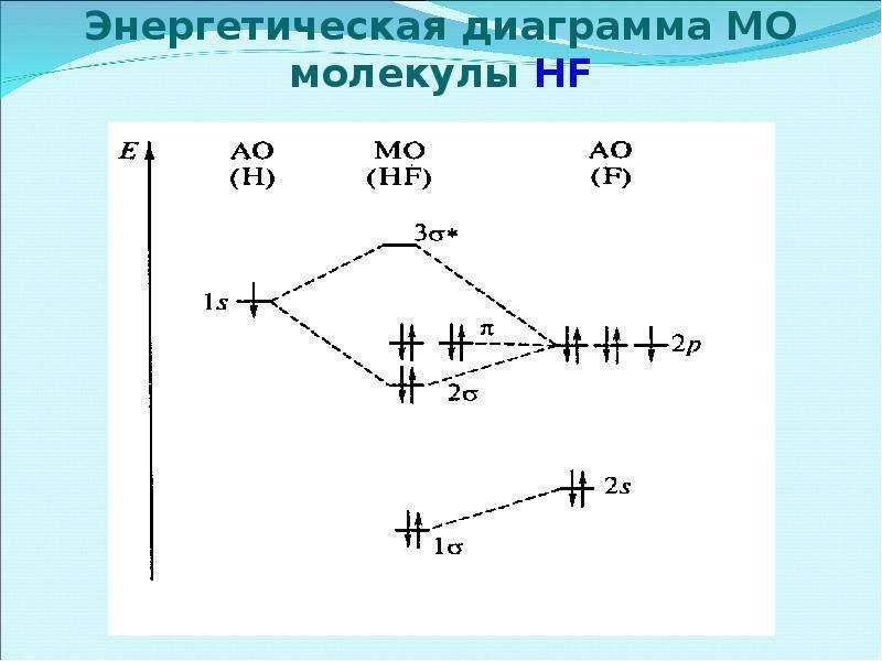 Энергетическая диаграмма МО молекулы HF