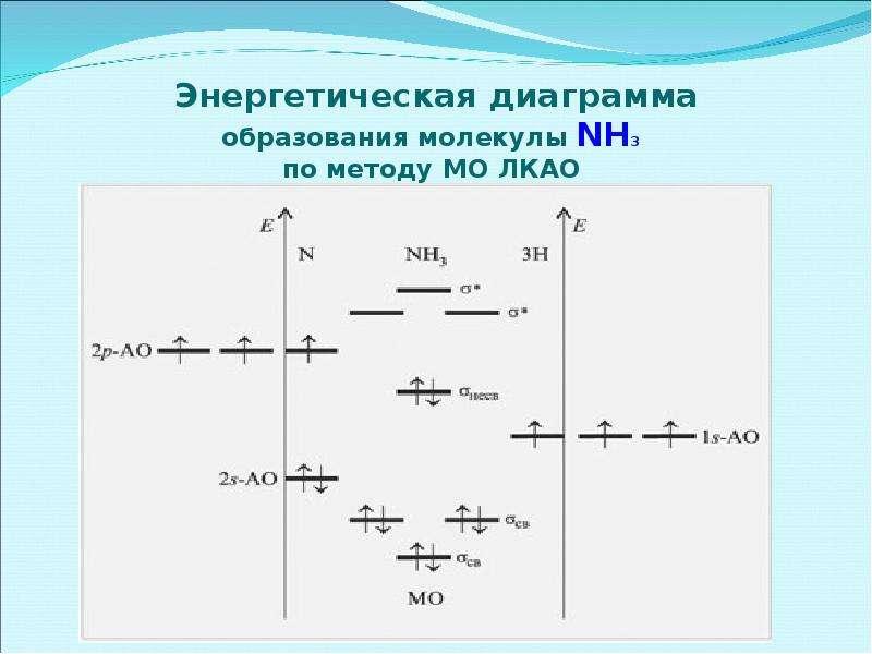 Энергетическая диаграмма образования молекулы NH3 по методу МО ЛКАО