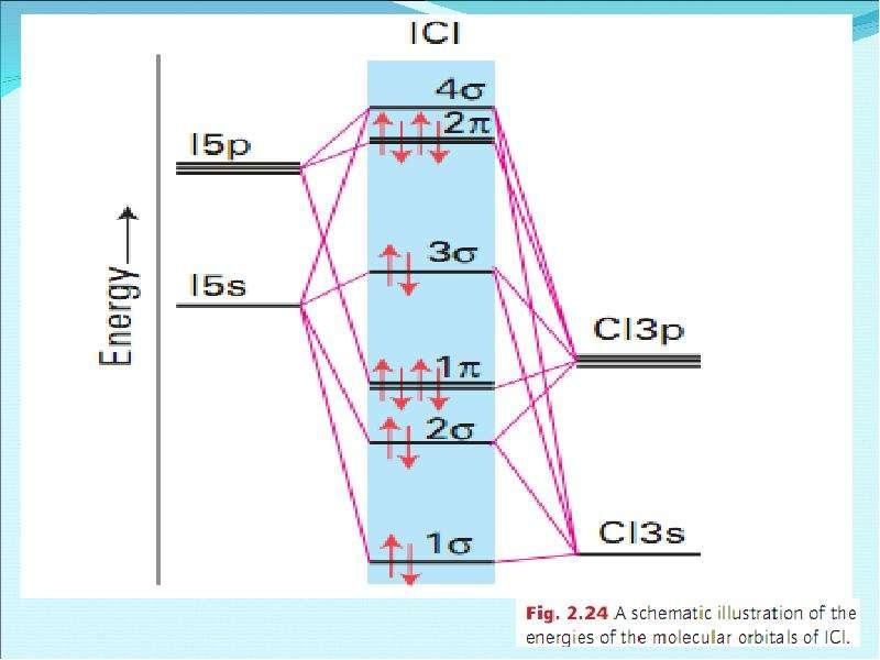 Периодическая система элементов Д. И. Менделеева, слайд 58