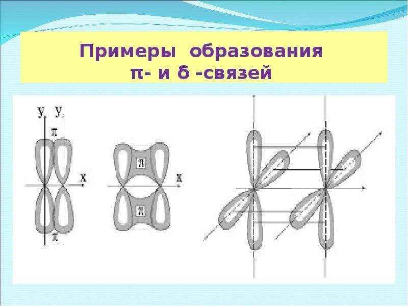 Примеры образования π- и δ -связей