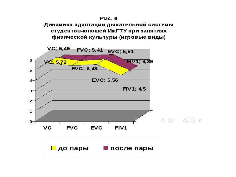 Адаптация дыхательной системы у студентов на различные физические нагрузки, слайд 13