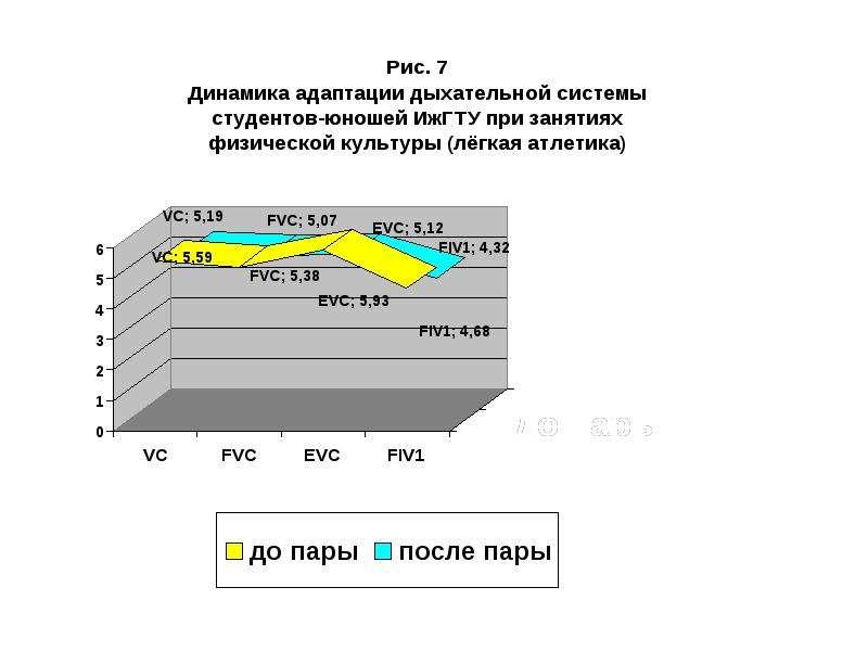 Адаптация дыхательной системы у студентов на различные физические нагрузки, слайд 14