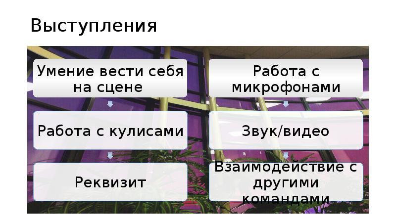 Выступления