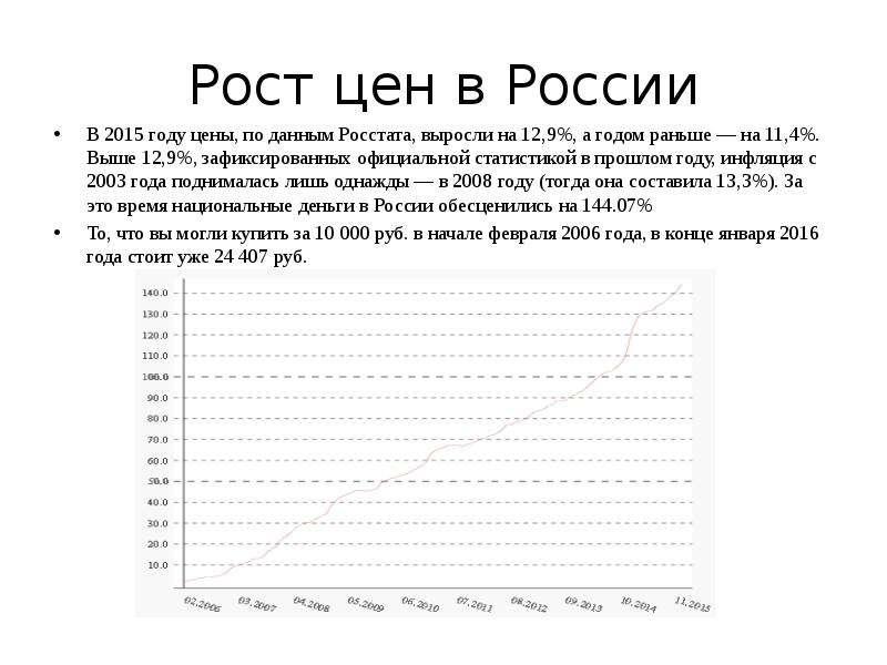 Рост цен в России В 2015 году цены, по данным Росстата, выросли на 12,9%, а годом раньше — на 11,4%.