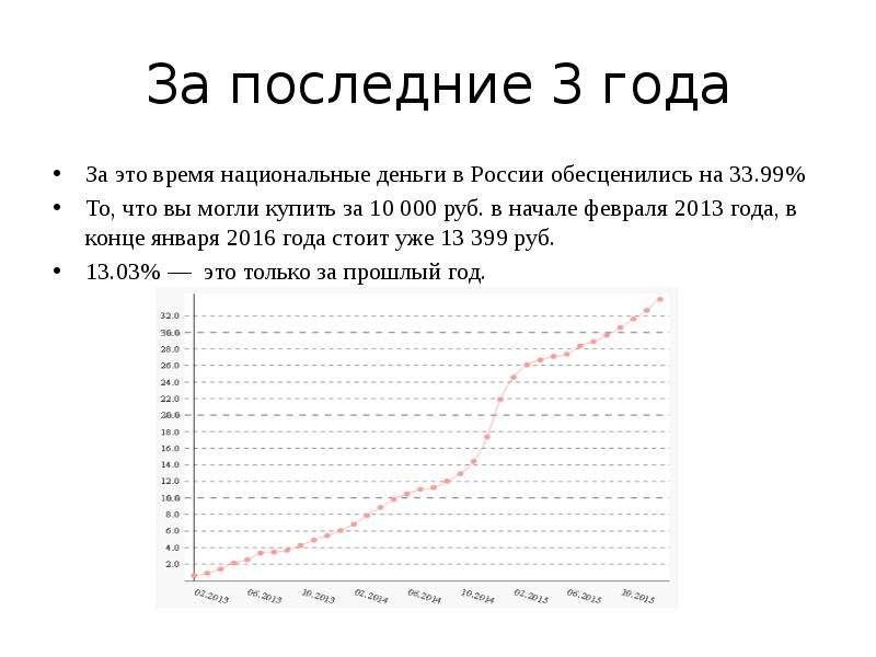 За последние 3 года За это время национальные деньги в России обесценились на 33. 99% То, что вы мог