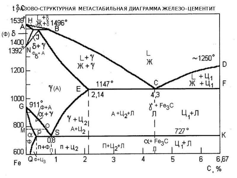 Фазово-структурная метастабильная диаграмма железо–цементит