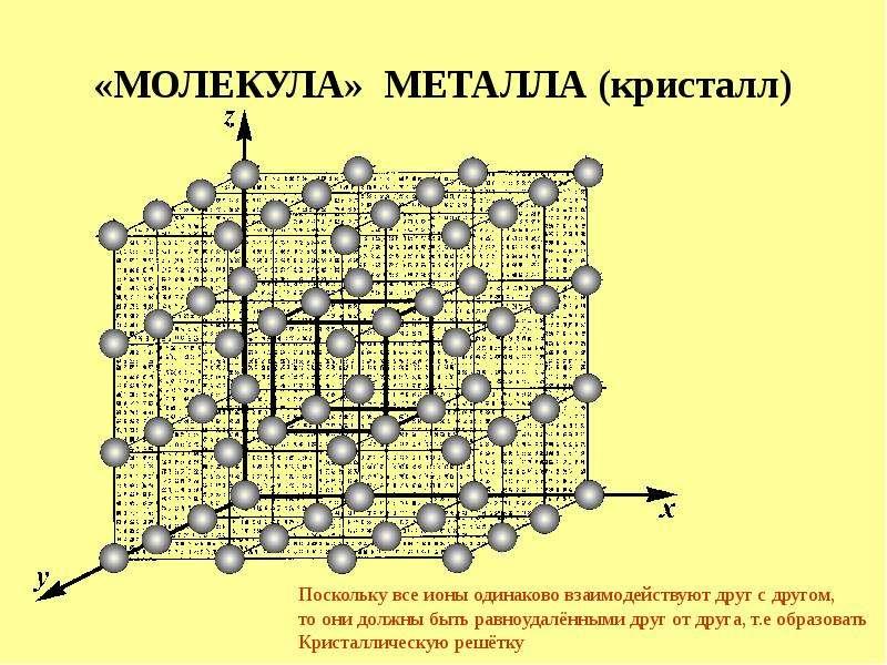 «МОЛЕКУЛА» МЕТАЛЛА (кристалл)