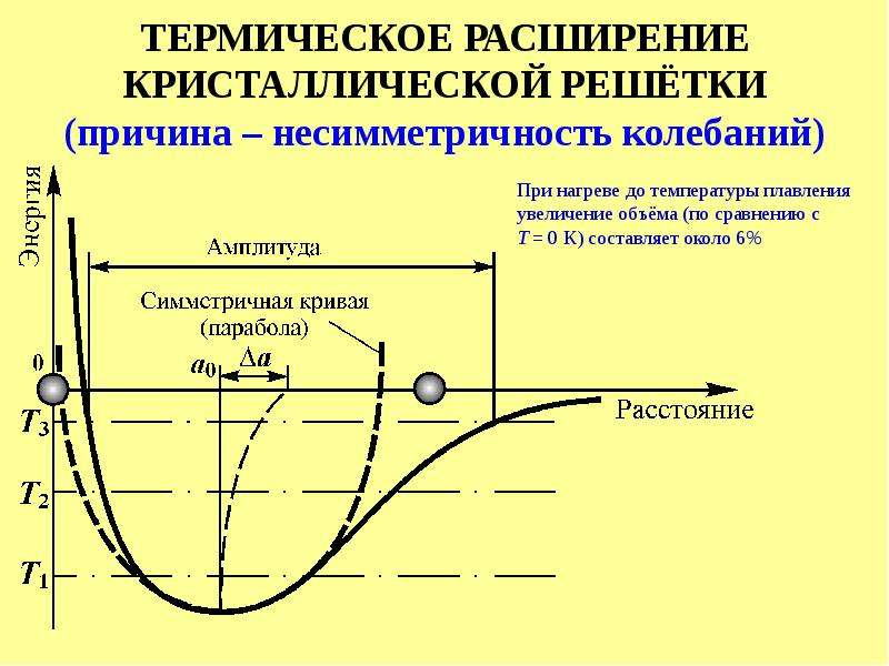 ТЕРМИЧЕСКОЕ РАСШИРЕНИЕ КРИСТАЛЛИЧЕСКОЙ РЕШЁТКИ (причина – несимметричность колебаний)