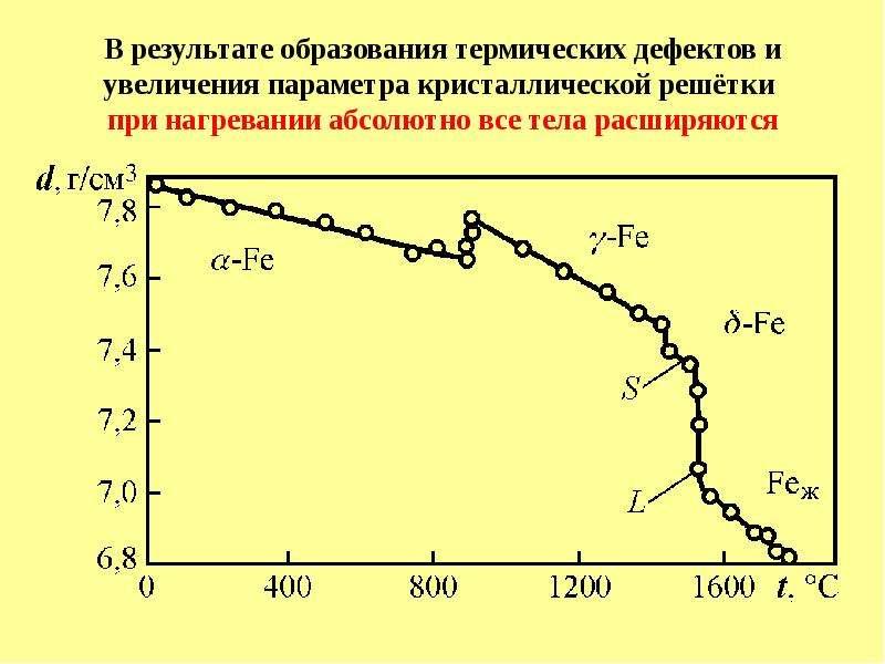 В результате образования термических дефектов и увеличения параметра кристаллической решётки при наг
