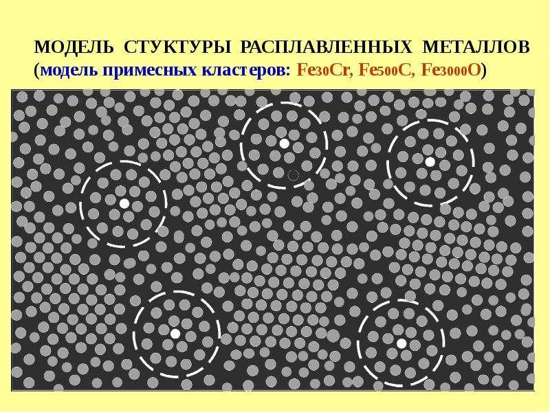 МОДЕЛЬ СТУКТУРЫ РАСПЛАВЛЕННЫХ МЕТАЛЛОВ (модель примесных кластеров: Fe30Cr, Fe500C, Fe3000O)