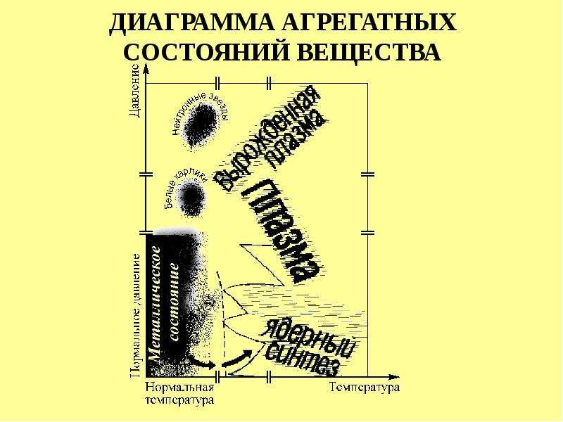 ДИАГРАММА АГРЕГАТНЫХ СОСТОЯНИЙ ВЕЩЕСТВА