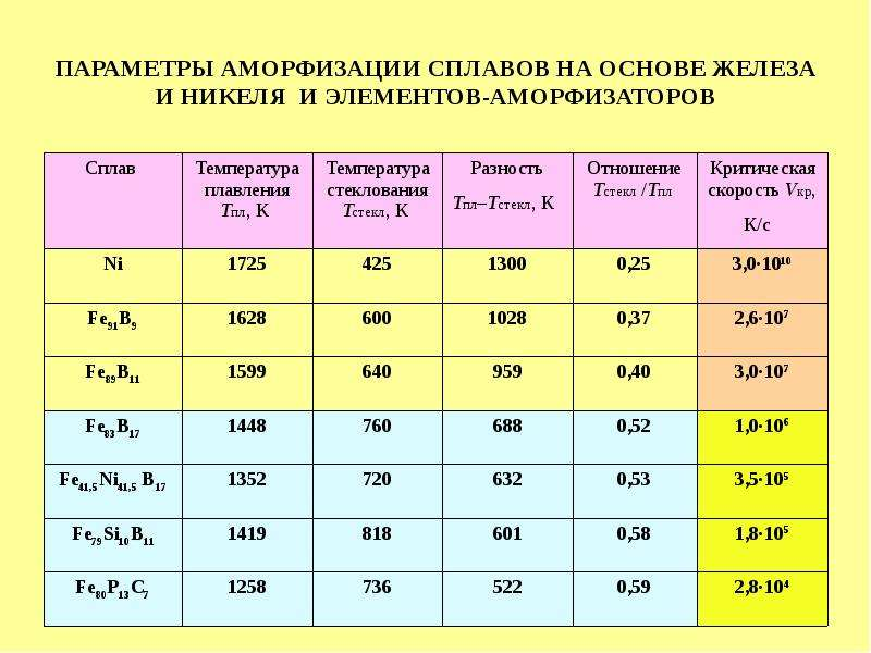 ПАРАМЕТРЫ АМОРФИЗАЦИИ СПЛАВОВ НА ОСНОВЕ ЖЕЛЕЗА И НИКЕЛЯ И ЭЛЕМЕНТОВ-АМОРФИЗАТОРОВ
