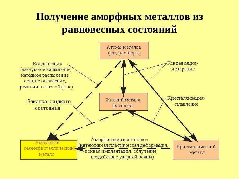 Получение аморфных металлов из равновесных состояний
