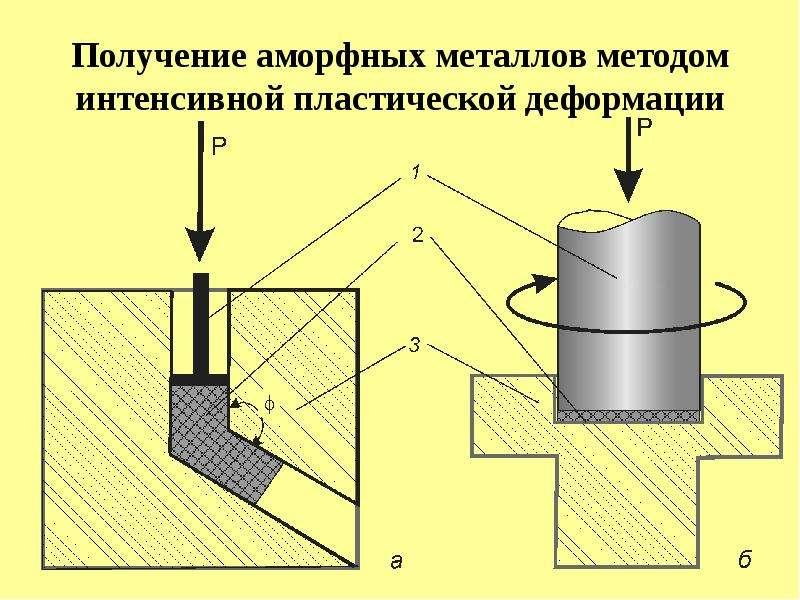 Получение аморфных металлов методом интенсивной пластической деформации