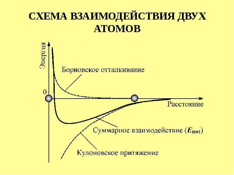 СХЕМА ВЗАИМОДЕЙСТВИЯ ДВУХ АТОМОВ