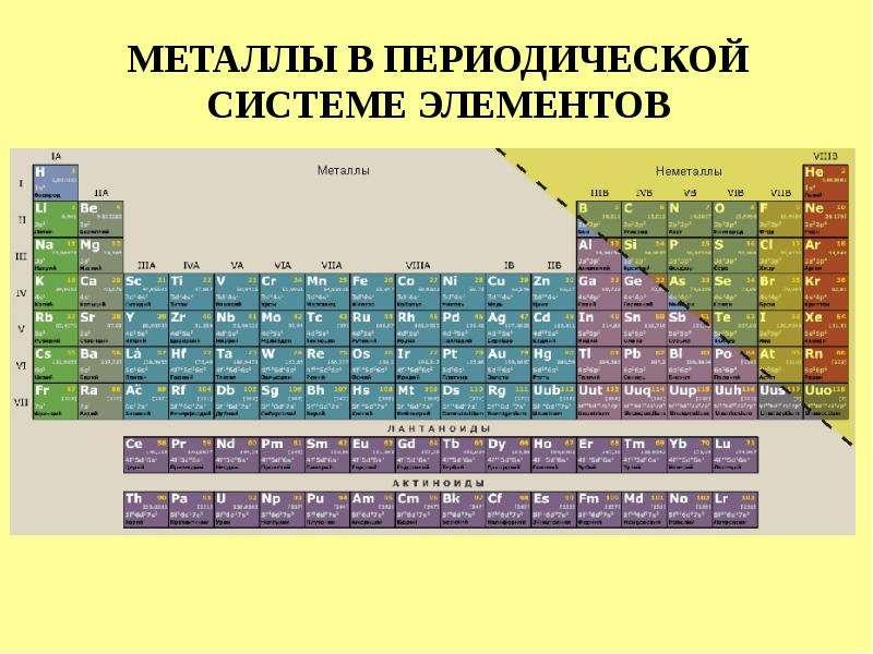 МЕТАЛЛЫ В ПЕРИОДИЧЕСКОЙ СИСТЕМЕ ЭЛЕМЕНТОВ
