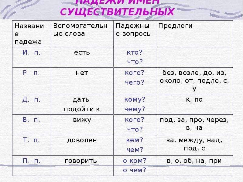 Картинки таблица падежей имен существительных