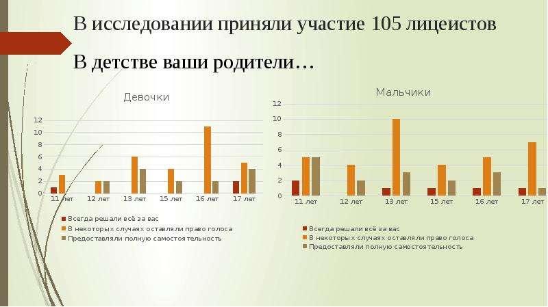 В исследовании приняли участие 105 лицеистов