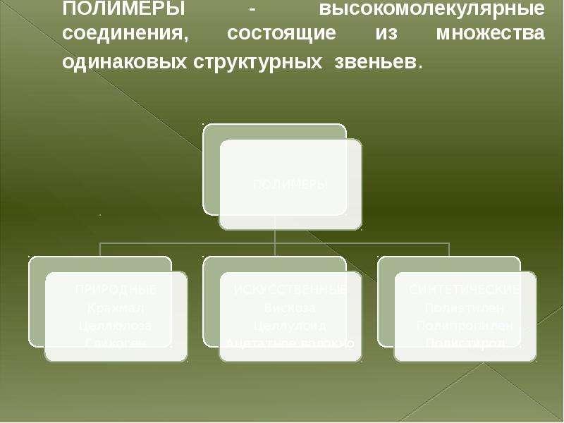 ПОЛИМЕРЫ - высокомолекулярные соединения, состоящие из множества одинаковых структурных звеньев.