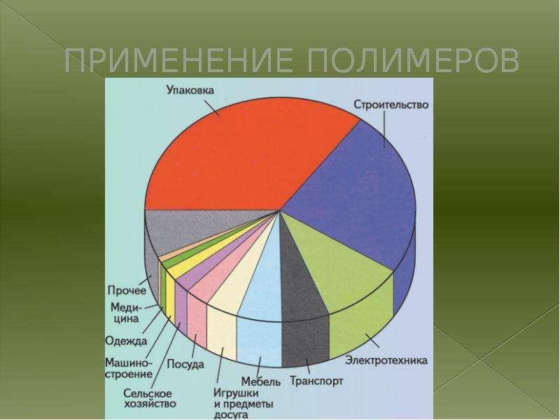 ПРИМЕНЕНИЕ ПОЛИМЕРОВ