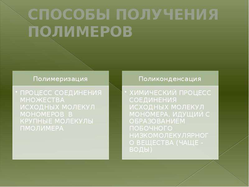 СПОСОБЫ ПОЛУЧЕНИЯ ПОЛИМЕРОВ